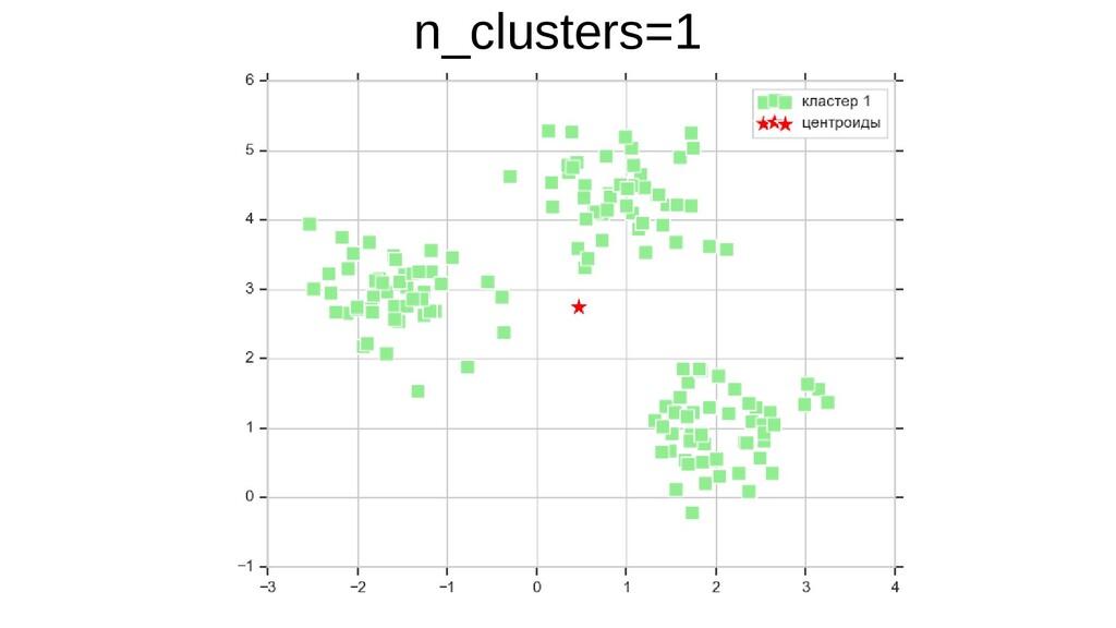 n_clusters=1