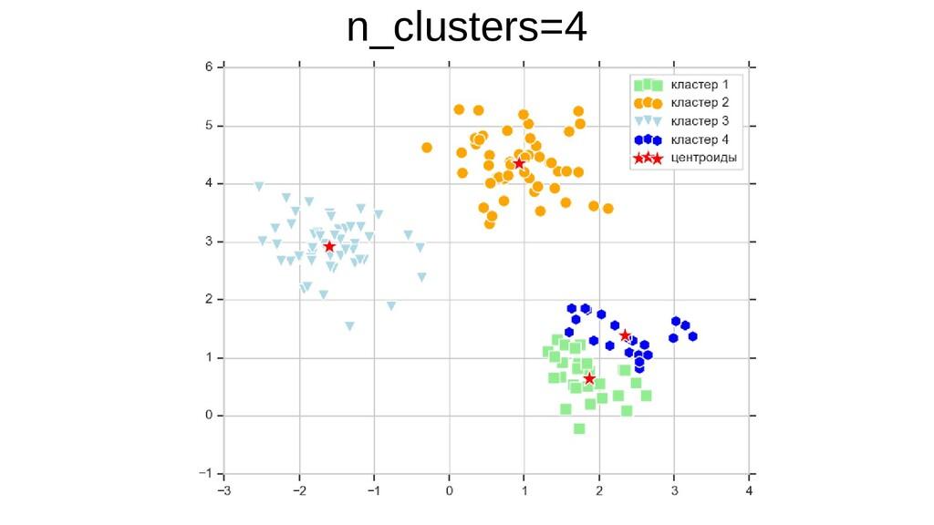 n_clusters=4