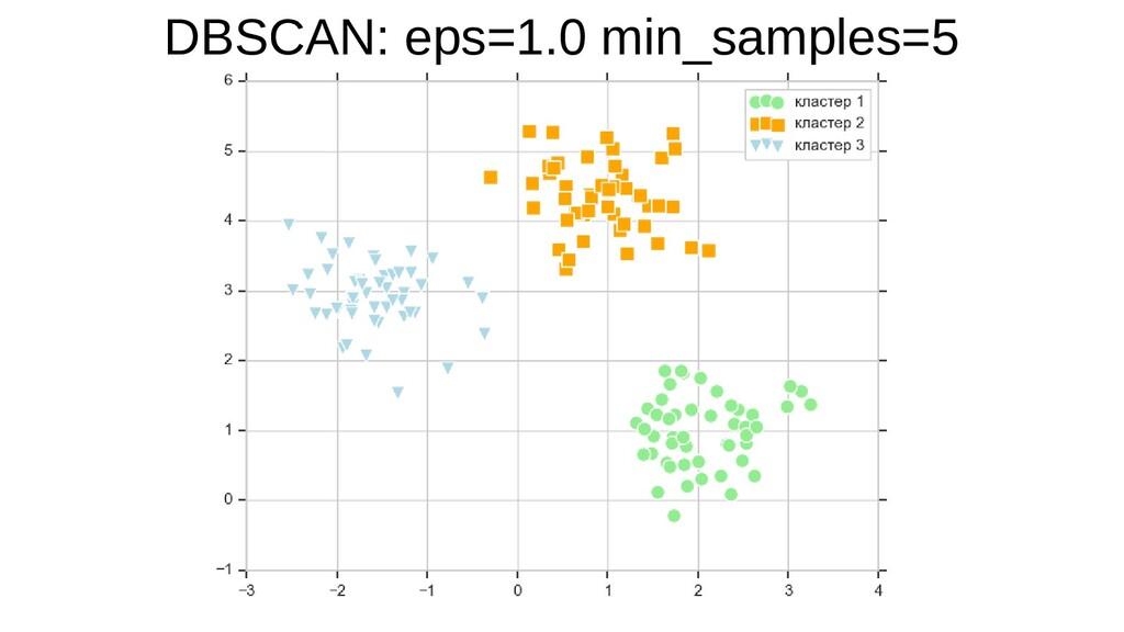 DBSCAN: eps=1.0 min_samples=5