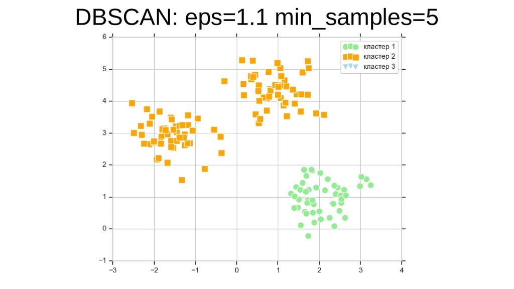 DBSCAN: eps=1.1 min_samples=5
