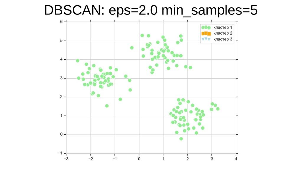 DBSCAN: eps=2.0 min_samples=5