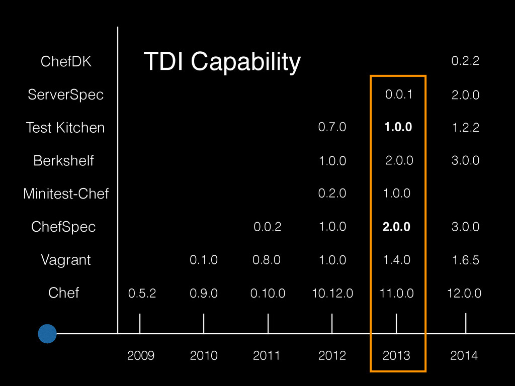 2009 0.5.2 Chef Vagrant ChefSpec 0.1.0 0.0.2 Mi...