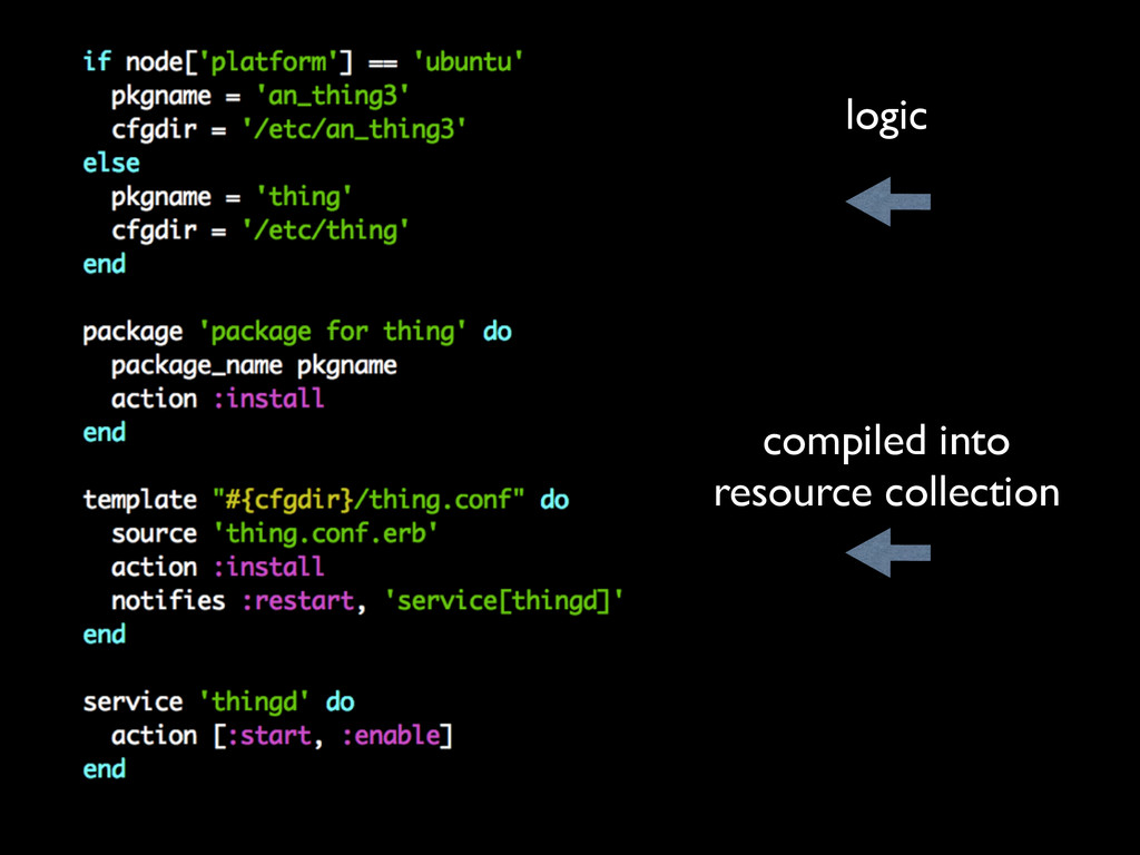 logic compiled into resource collection