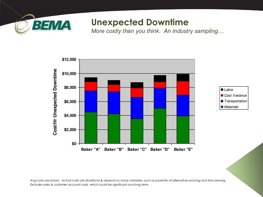 Unexpected Downtime More costly than you think....