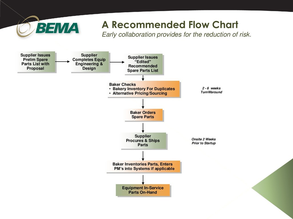 A Recommended Flow Chart Early collaboration pr...