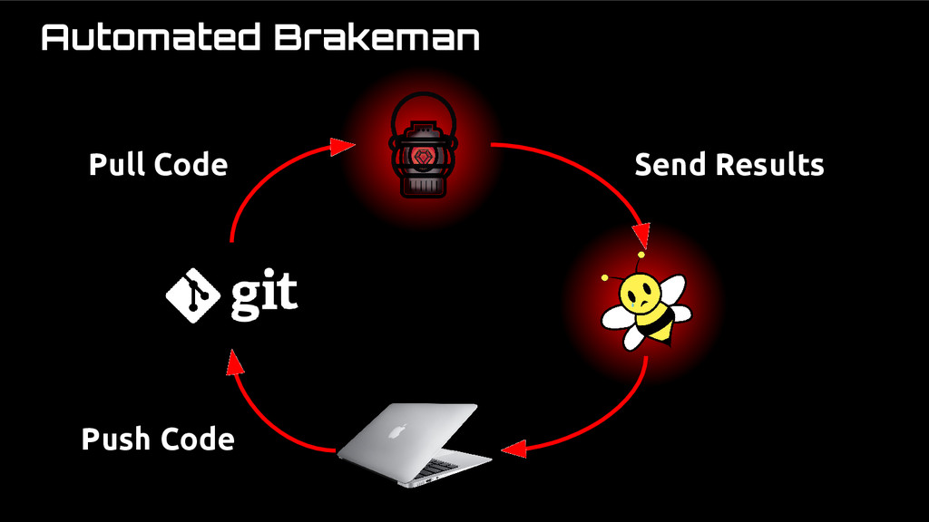 Automated Brakeman Push Code Pull Code Send Res...