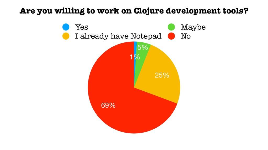 69% 25% 5% 1% Yes Maybe I already have Notepad ...
