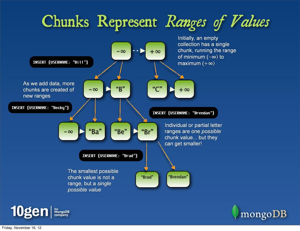 Chunks Represent Ranges of Values ... +∞ -∞ Ini...