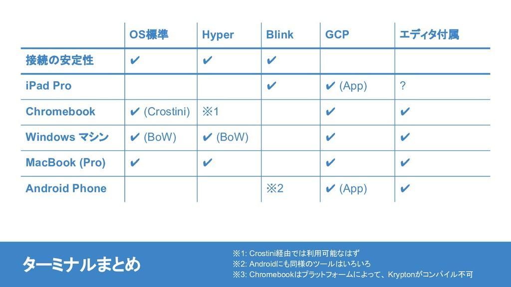 OS標準 Hyper Blink GCP エディタ付属 接続の安定性 ✔ ✔ ✔ iPad P...
