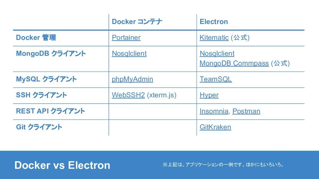 Docker コンテナ Electron Docker 管理 Portainer Kitema...