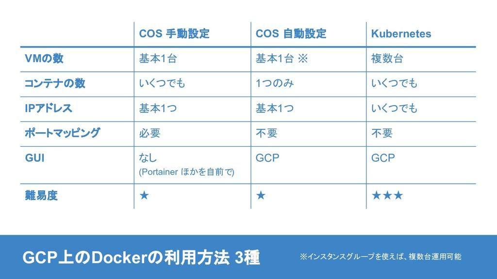 COS 手動設定 COS 自動設定 Kubernetes VMの数 基本1台 基本1台 ※ 複...
