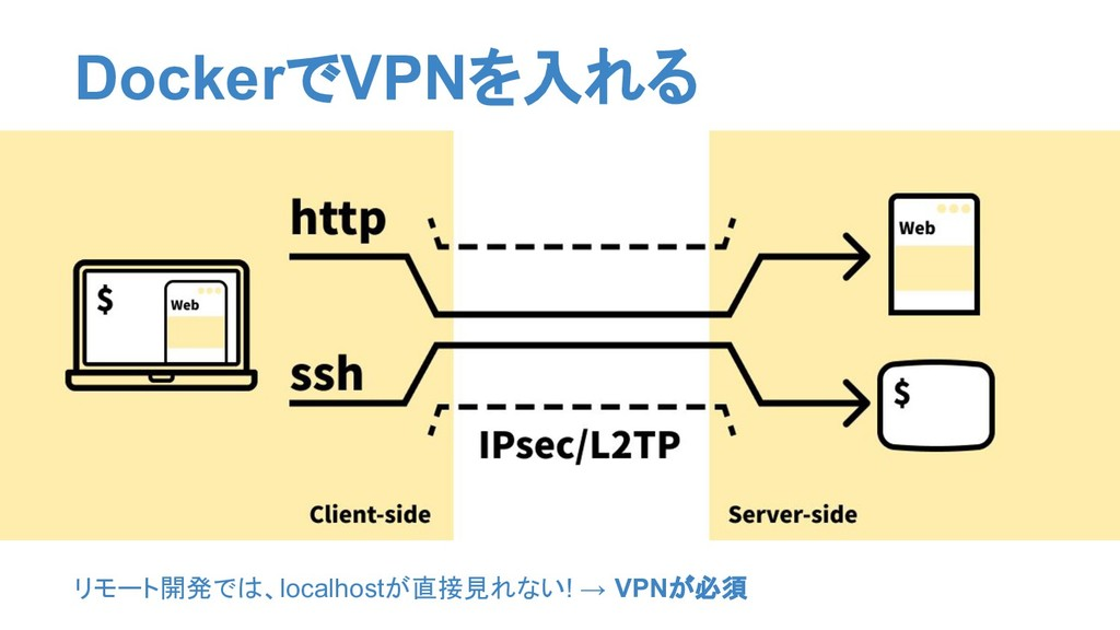 リモート開発では、localhostが直接見れない! → VPNが必須 DockerでVPNを...