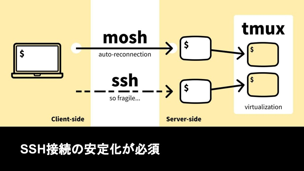 SSH接続の安定化が必須