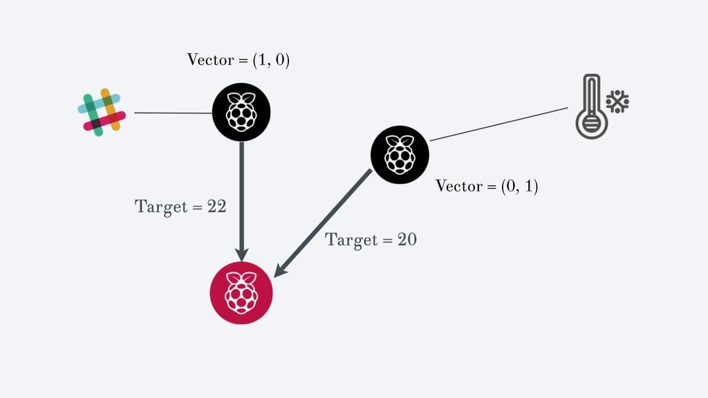 Vector = (1, 0) Vector = (0, 1)