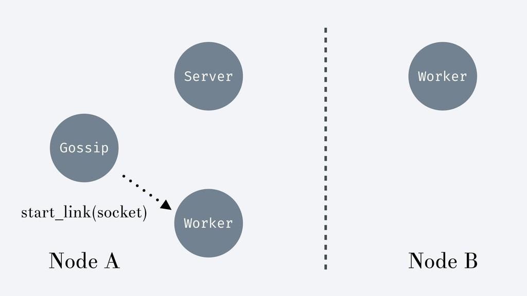 Gossip Server start_link(socket) Worker Node A ...