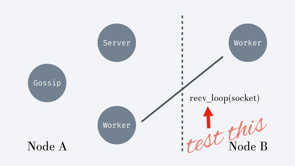 Gossip Server recv_loop(socket) Worker Node A N...
