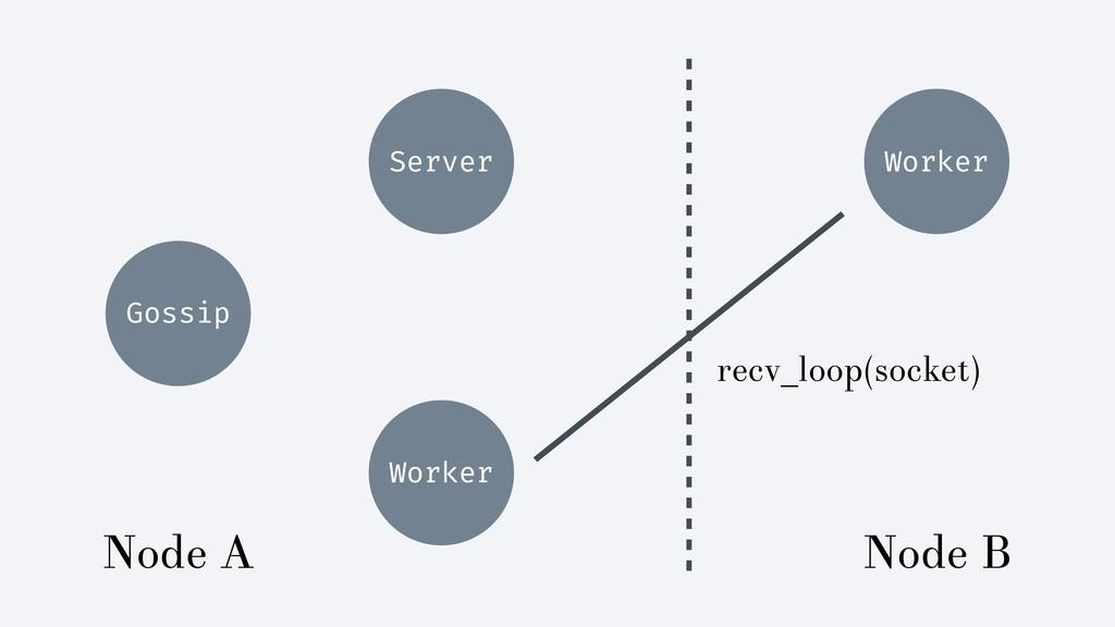 Gossip Server Worker recv_loop(socket) Worker N...