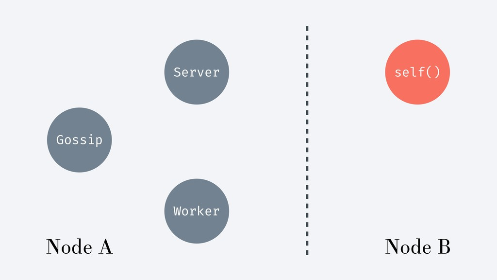 Gossip Server self() Worker Node A Node B