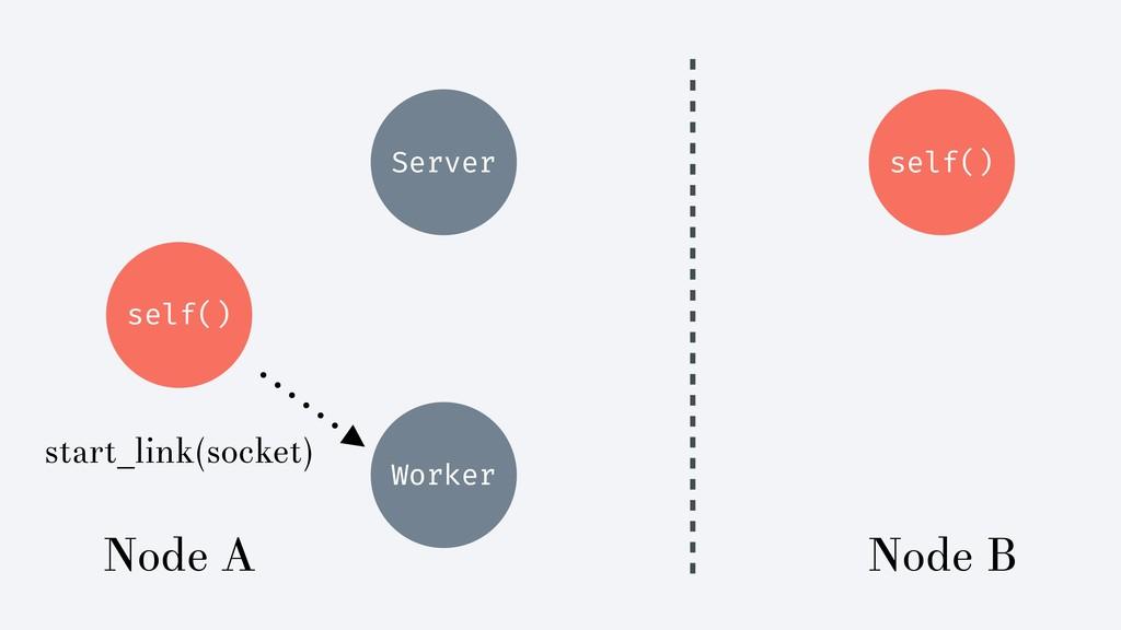 self() Server self() Worker Node A Node B start...