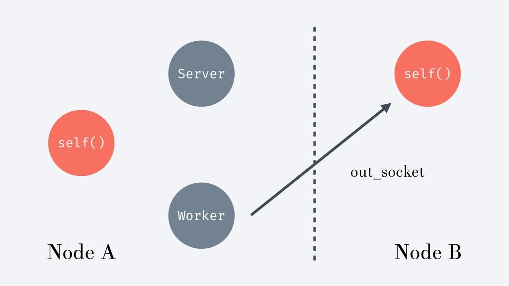 self() Server self() Worker Node A Node B out_s...