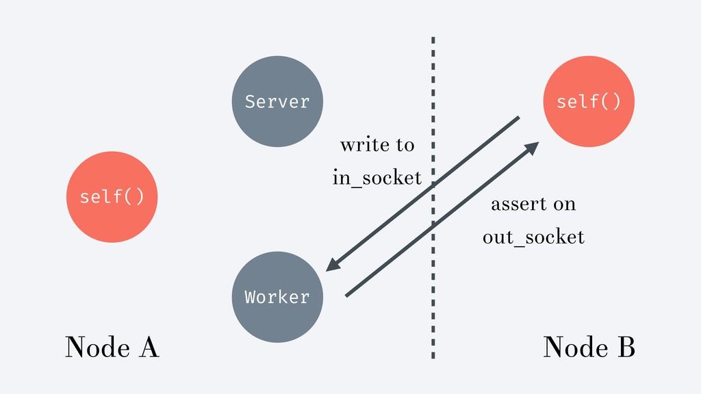 self() Server self() Worker Node A Node B asser...