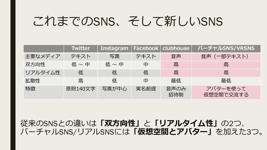 これまでのSNS、そして新しいSNS Twitter Instagram Facebook c...