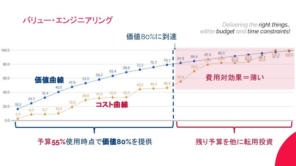 予算55%使用時点で価値80%を提供 残り予算を他に転用投資 Delivering the r...