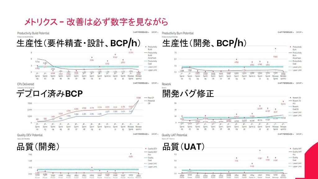 メトリクス - 改善は必ず数字を見ながら 生産性(要件精査・設計、BCP/h) デプロイ済みB...