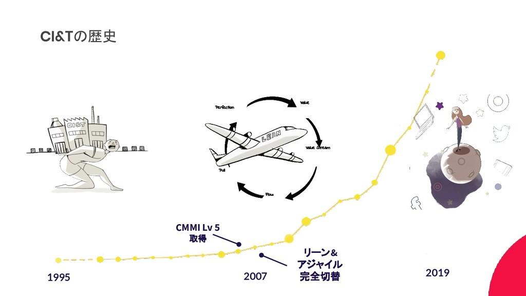 CI&Tの歴史 2007 2019 1995 Value Flow Pull Perfecti...