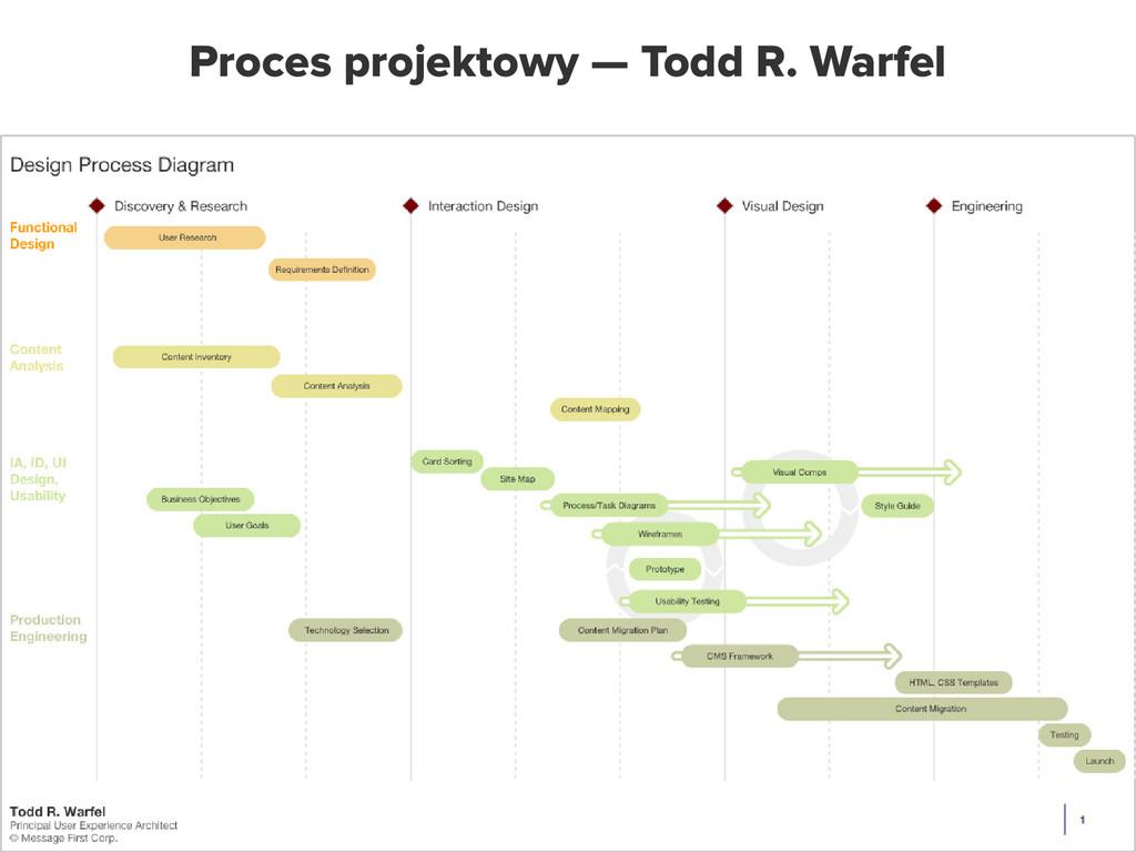 Proces projektowy — Todd R. Warfel