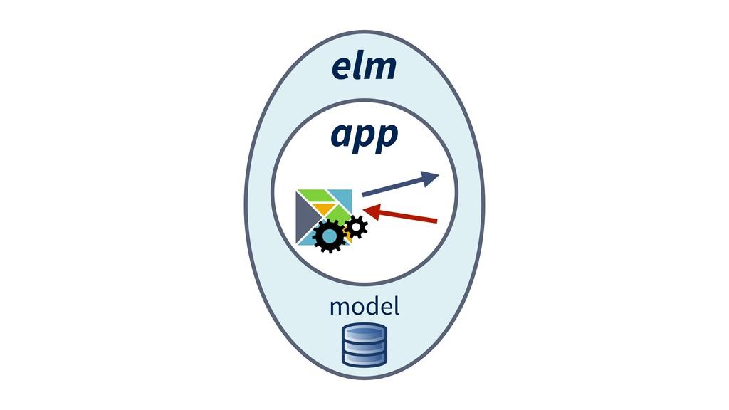 elm app model