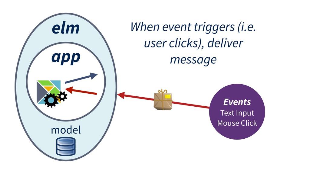 elm app model Events Text Input Mouse Click Whe...