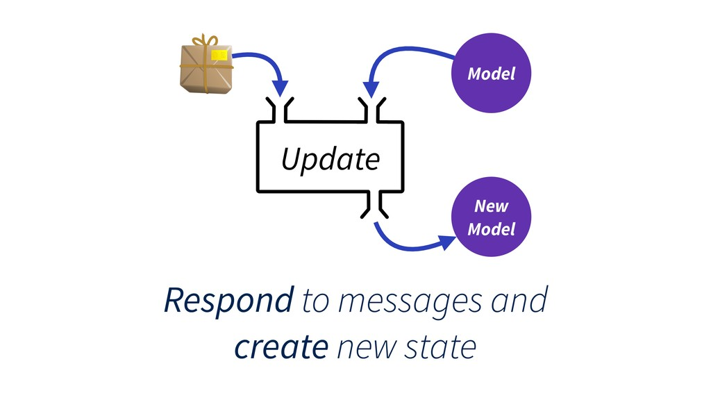 Update Model New Model Respond to messages and ...