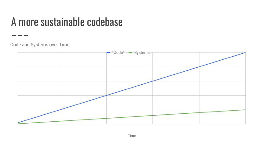 A more sustainable codebase