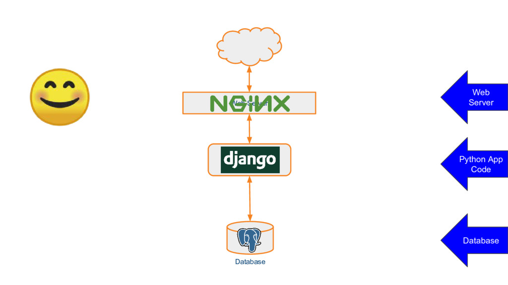 Django Web Server Database Database Python App ...