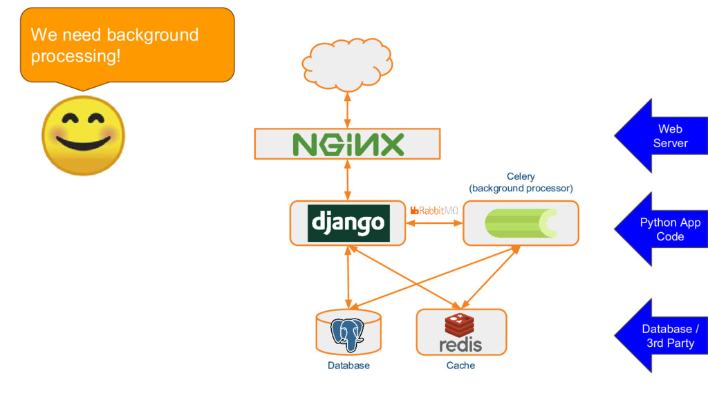 Django Database Cache We need background proces...