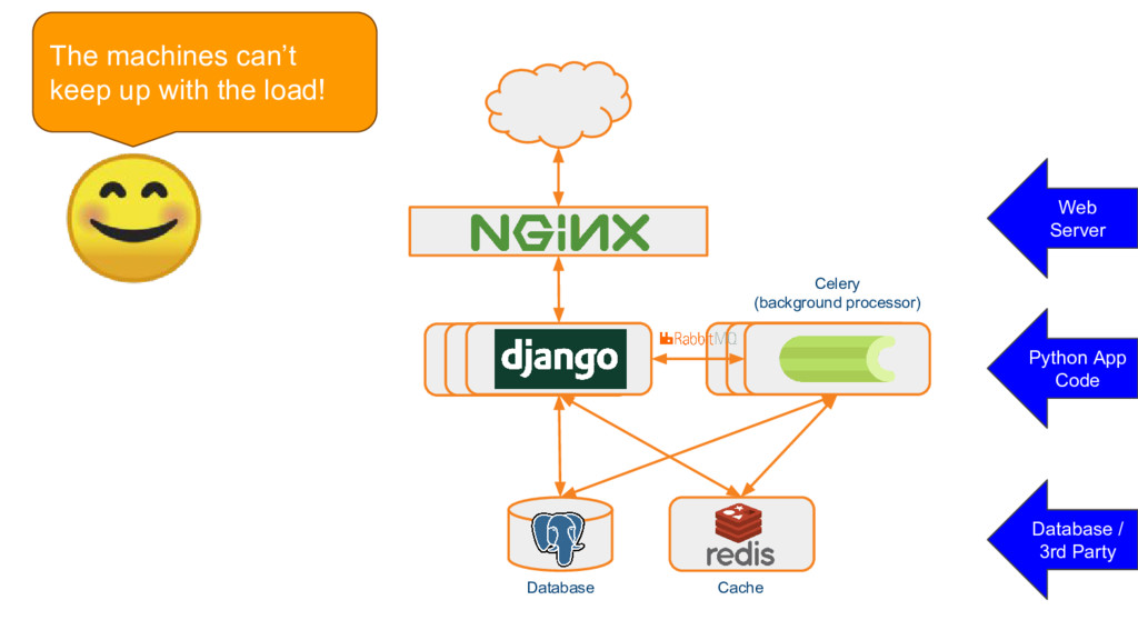 Celery Celery Django Django Django Database Cac...