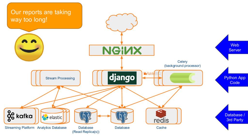 Stream Processing Stream Processing Celery Cele...