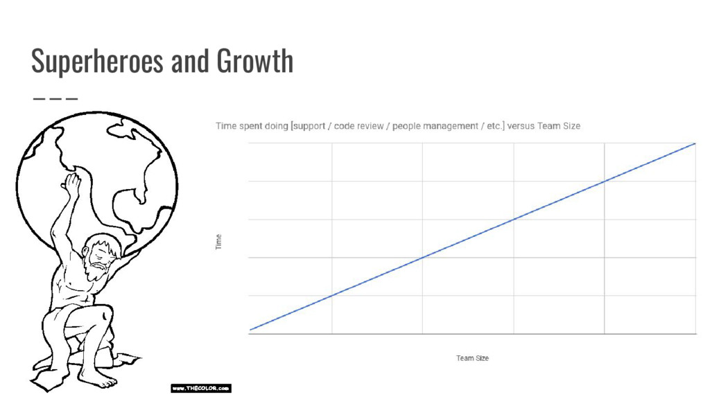 Superheroes and Growth