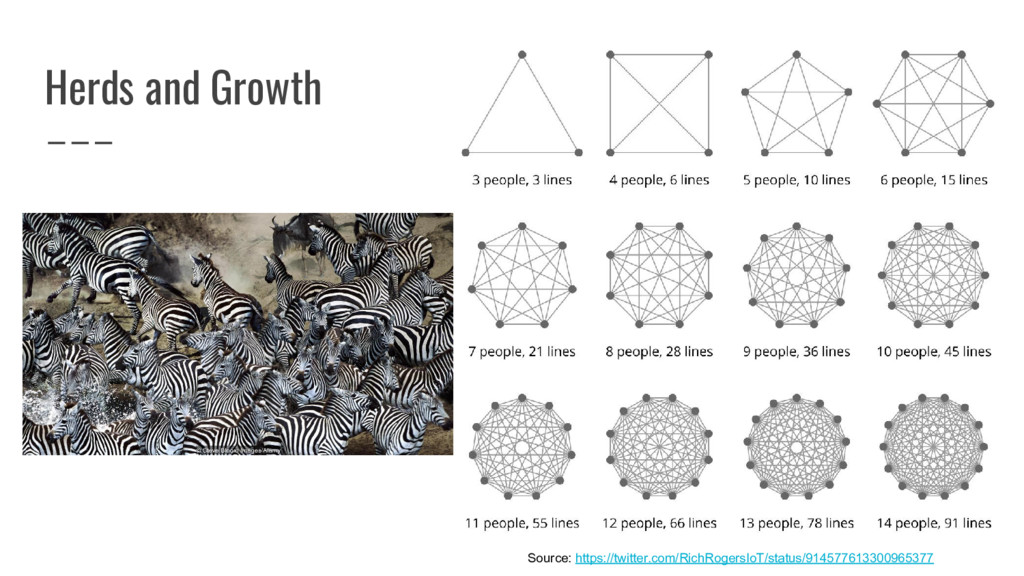 Herds and Growth Source: https://twitter.com/Ri...