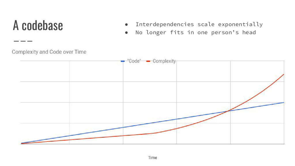 A codebase ● Interdependencies scale exponentia...