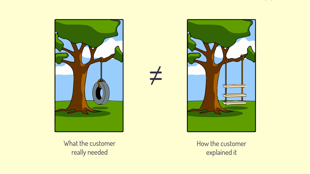 What the customer really needed How the custome...