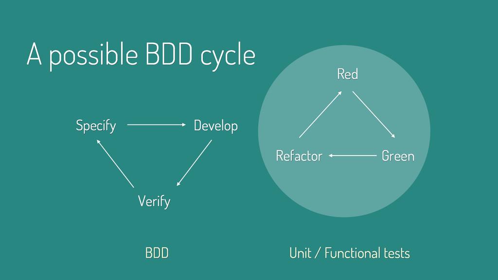 A possible BDD cycle Specify BDD Unit / Functio...