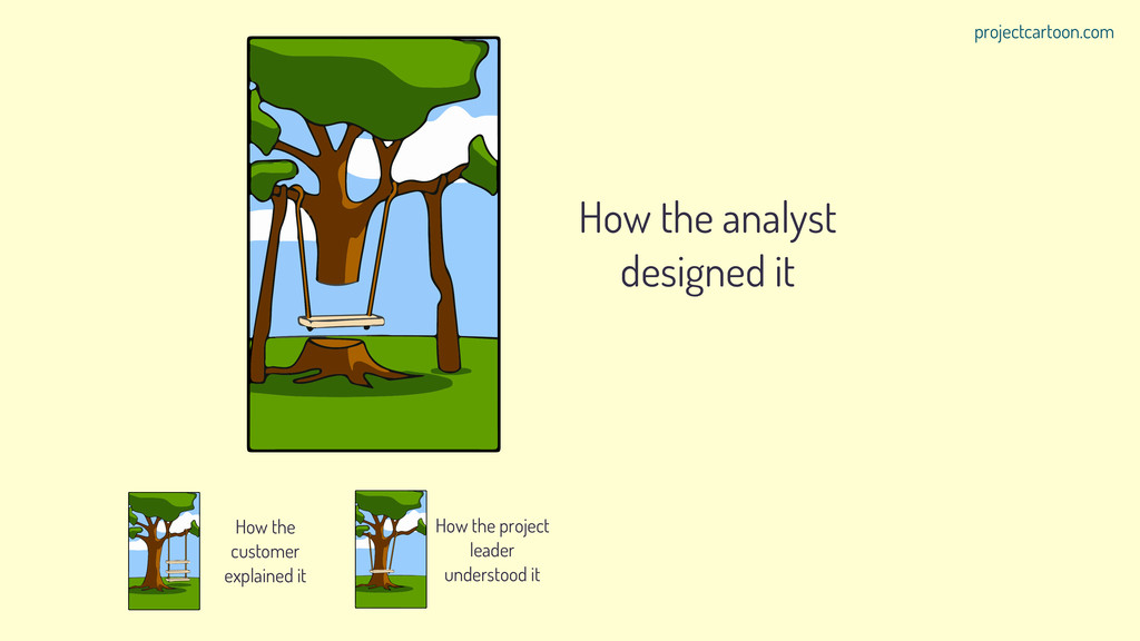 How the analyst designed it How the customer ex...