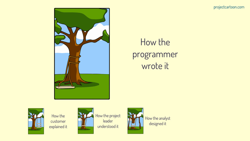 How the programmer wrote it How the customer ex...