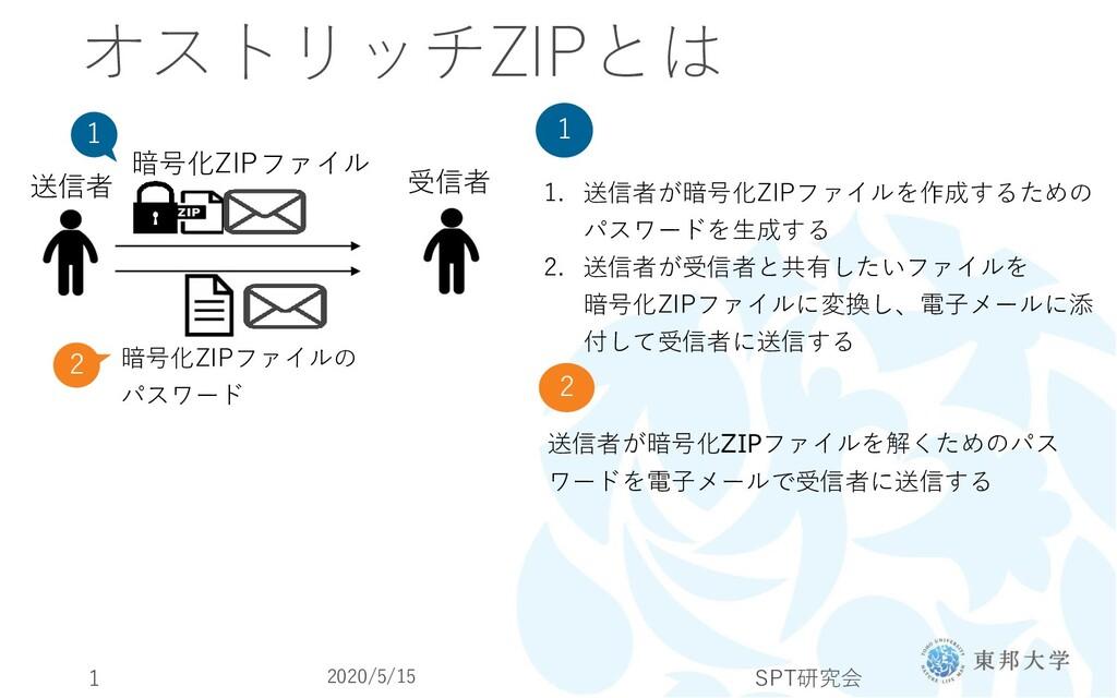 オストリッチZIPとは 受信者 送信者 暗号化ZIPファイル 暗号化ZIPファイルの パスワー...