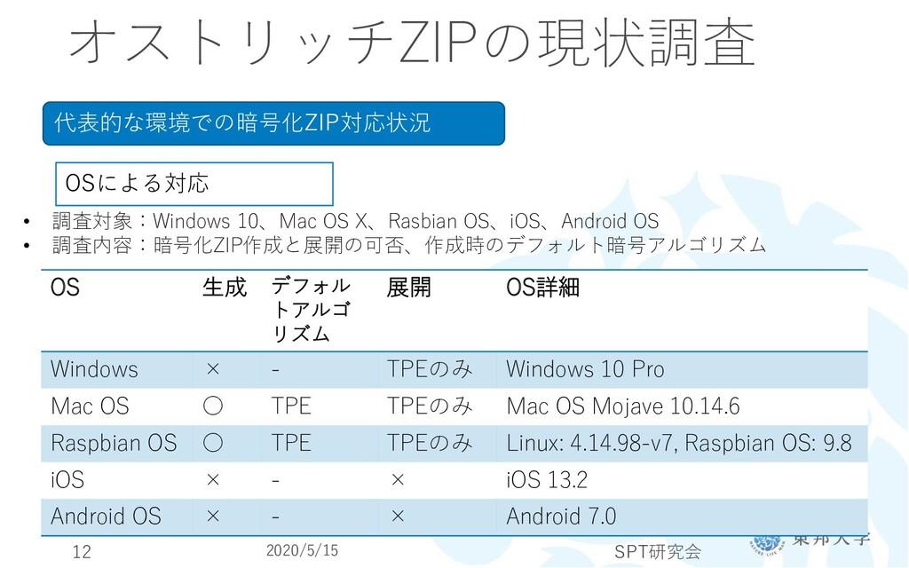 オストリッチZIPの現状調査 代表的な環境での暗号化ZIP対応状況 OSによる対応 • 調査対...