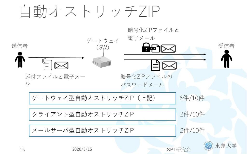 自動オストリッチZIP 受信者 送信者 暗号化ZIPファイルと 電子メール 暗号化ZIPファイ...