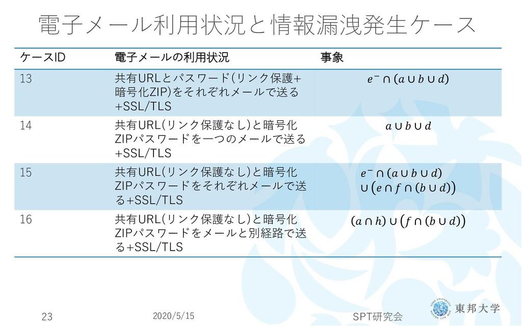 電子メール利用状況と情報漏洩発生ケース 2020/5/15 SPT研究会 23 ケースID 電...