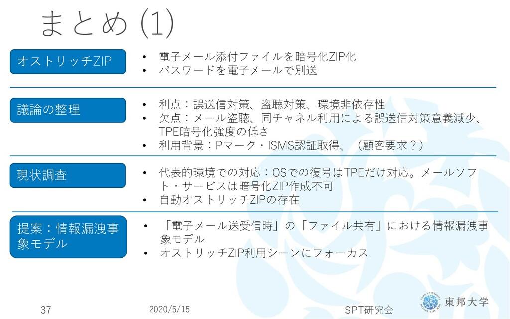 まとめ (1) 2020/5/15 SPT研究会 37 オストリッチZIP • 電子メール添付...
